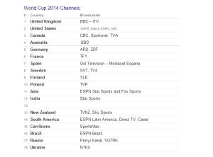 قنوات كاس العالم 300x222 قائمة القنوات التي تذيع مباريات كاس العالم 2014 في البرازيل