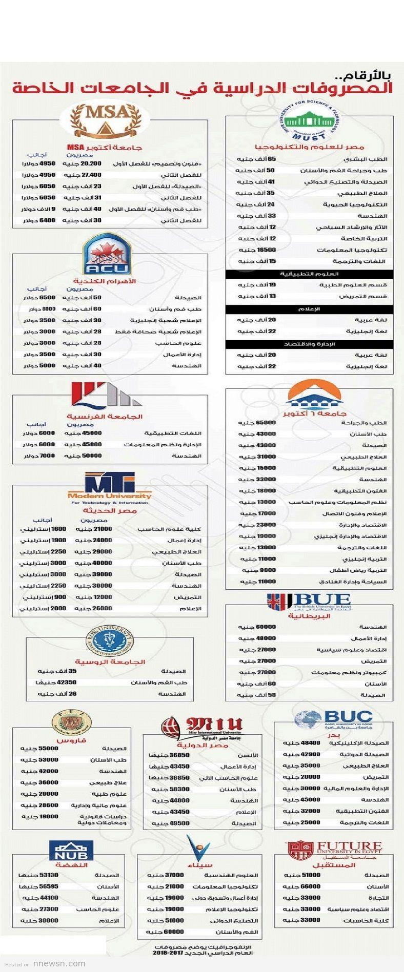 مصاريف الجامعات الخاصة مصروفات كليات الجامعات الخاصة في مصر 2017