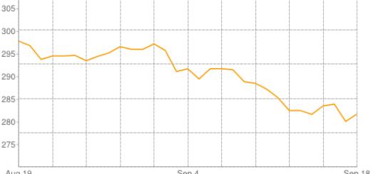 مؤشر اسعار الذهب اليوم