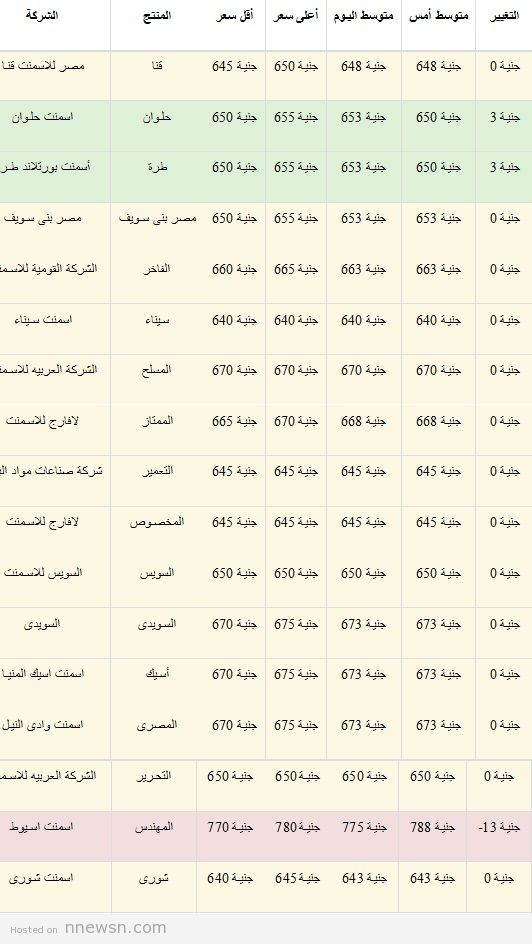 اسعار الاسمنت اليوم من جميع الشركات المحلية في مصر