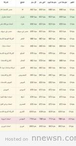 اسعار الاسمنت2 156x300 سعر الحديد والاسمنت في مصر اليوم ضمن تقرير اسعار مواد البناء من كل المصانع