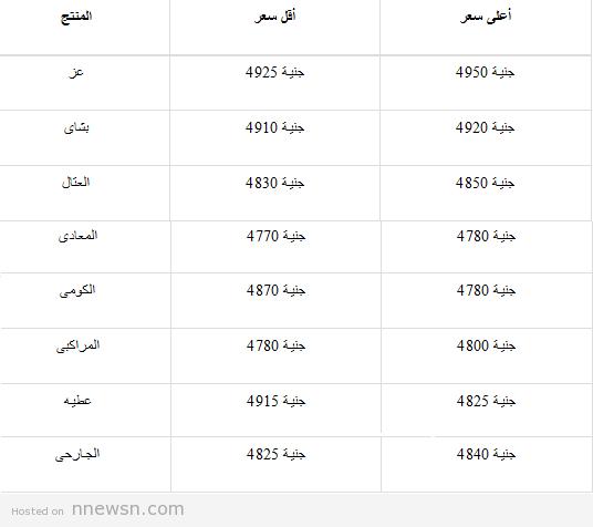 سعر الحديد اليوم اسعار طن الحديد اليوم من جميع مصانع الحديد الصلب في مصر