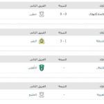 Matches table Saudi Crown Prince Cup 2015