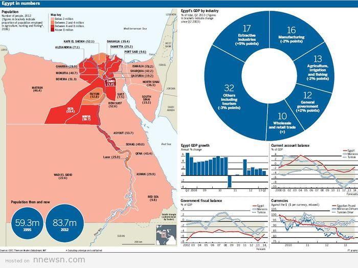 خريطة اقتصادية مصر