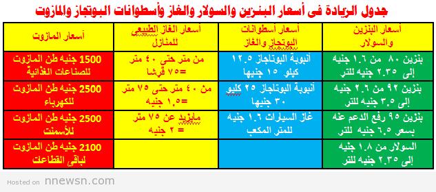 محروقات سعر البنزين، السولار، الغاز الطبيعي ، انابيب البوتاجاز و المازوت الجديدة في مصر